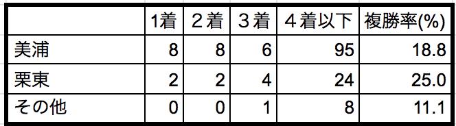 クイーンカップ2019所属別データ