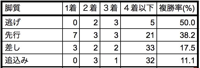 中山記念2019脚質別データ