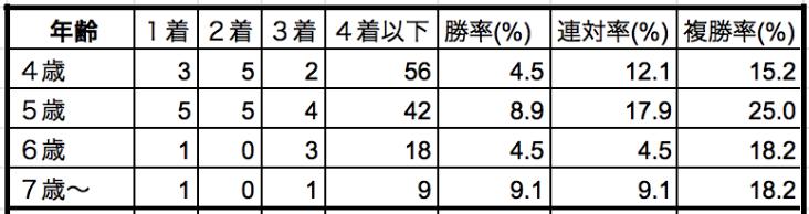 福島牝馬ステークス2019年齢別データ