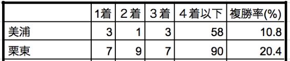 桜花賞2019所属別データ
