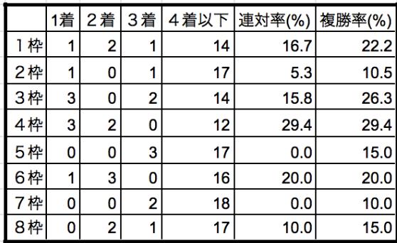 福島牝馬ステークス2019枠順別データ