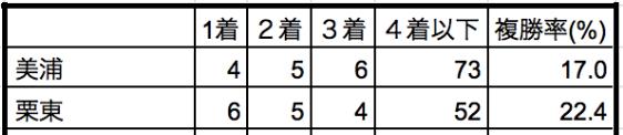 福島牝馬ステークス2019所属別データ
