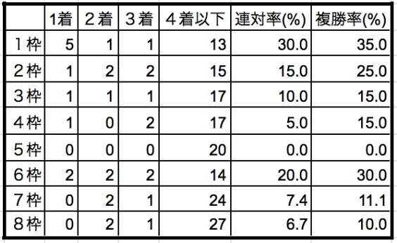 天皇賞春2019枠順別データ