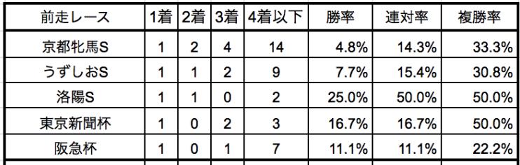 阪神牝馬ステークス2019前走別データ