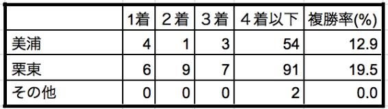 皐月賞2019所属別データ