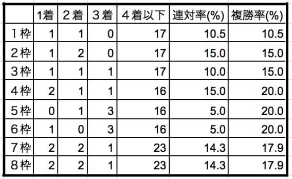 皐月賞2019枠順別データ