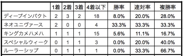 皐月賞2019種牡馬別データ