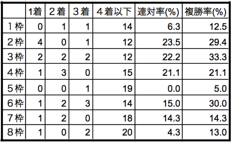 京都新聞杯2019枠順別データ