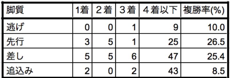 京都新聞杯2019脚質別データ