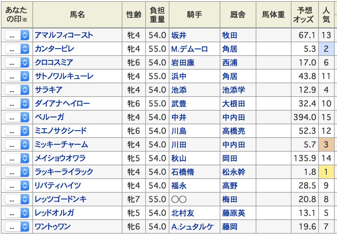 阪神牝馬ステークス2019出走予定馬