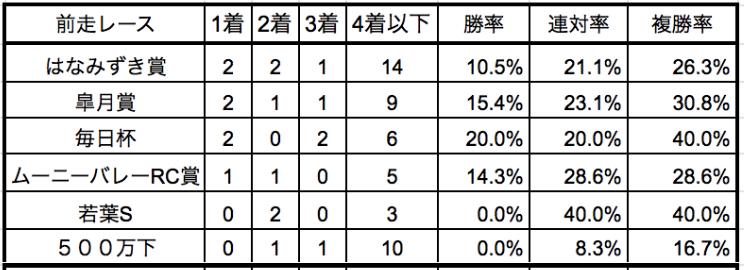 京都新聞杯2019前走別データ