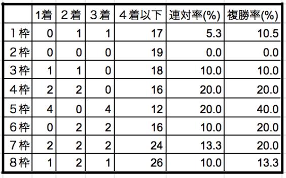 桜花賞2019枠順別データ