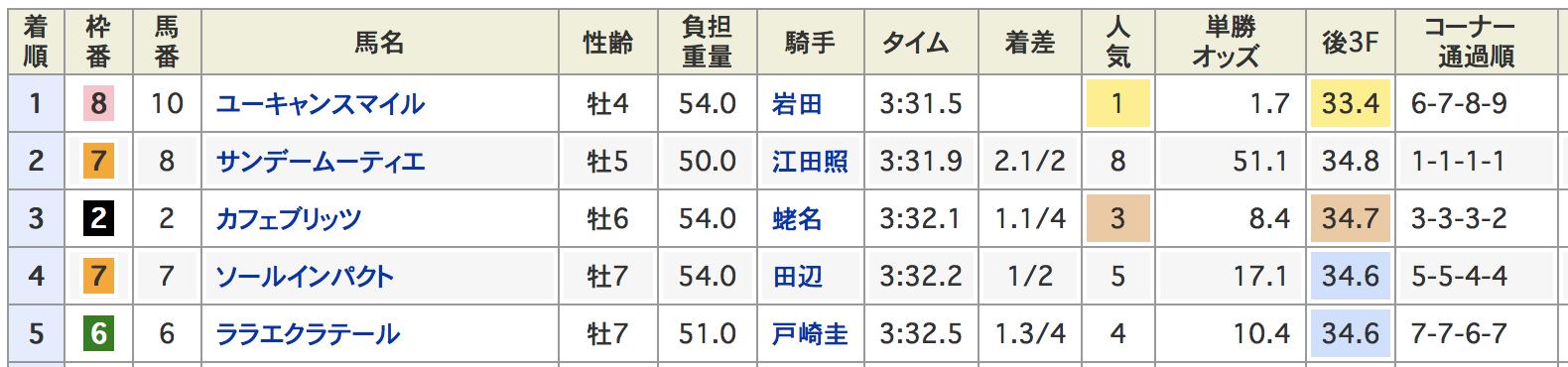 天皇賞春2019ダイヤモンドステークス
