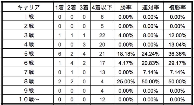 京都新聞杯2019キャリア別データ