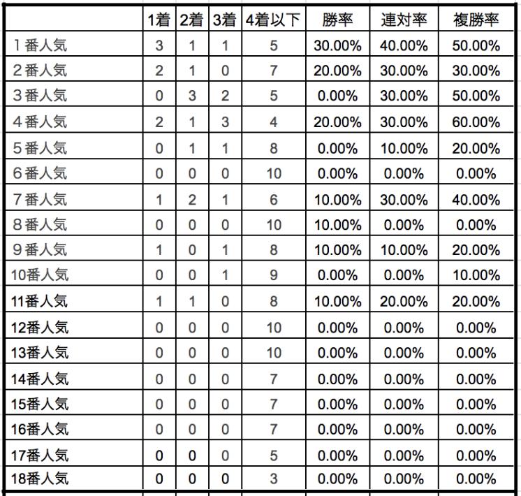 阪神牝馬ステークス2019単勝人気別データ