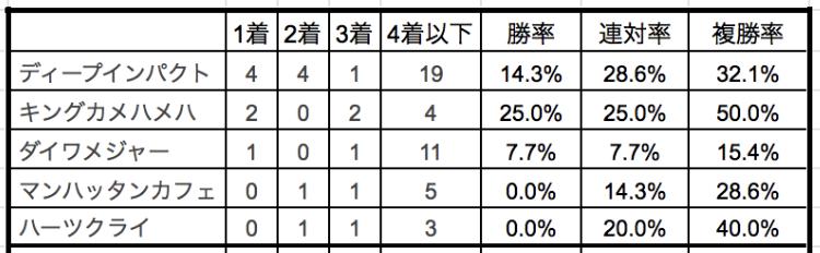 桜花賞2019種牡馬別データ