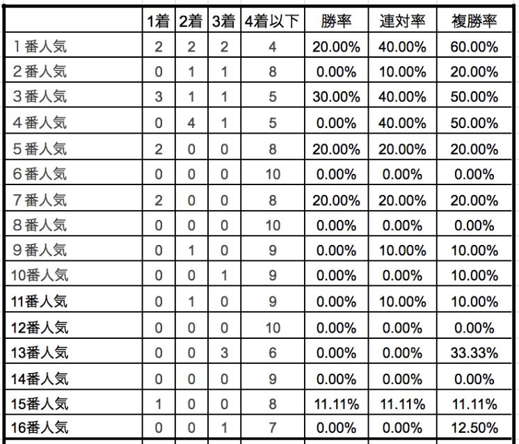 福島牝馬ステークス2019単勝人気別データ