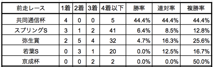 皐月賞2019前走別データ