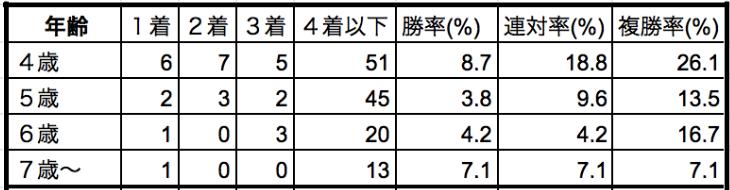 阪神牝馬ステークス2019年齢別データ