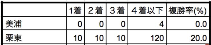 京都新聞杯2019所属別データ