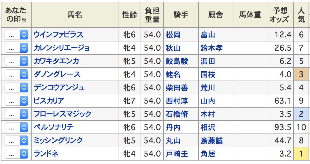 福島牝馬ステークス2019出走登録馬