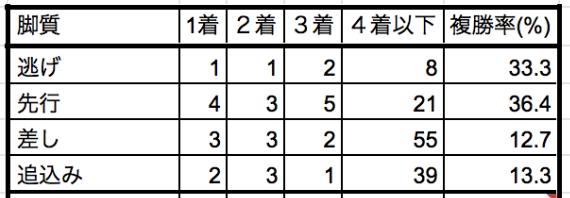 福島牝馬ステークス2019脚質別データ