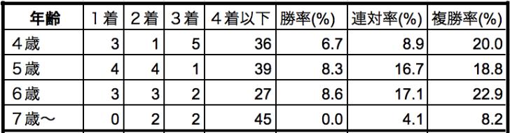 天皇賞春2019年齢別データ