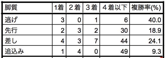 阪神牝馬ステークス2019脚質別データ