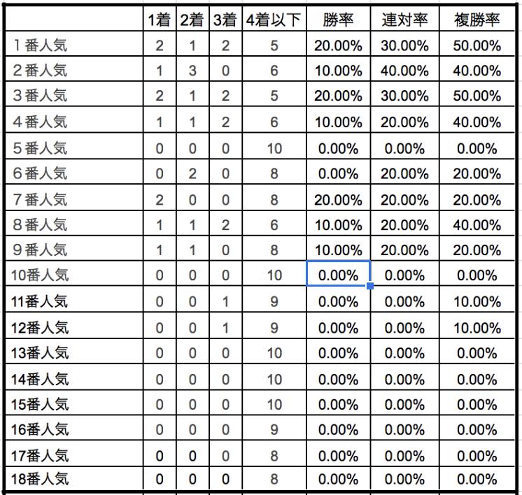 皐月賞2019単勝人気別データ