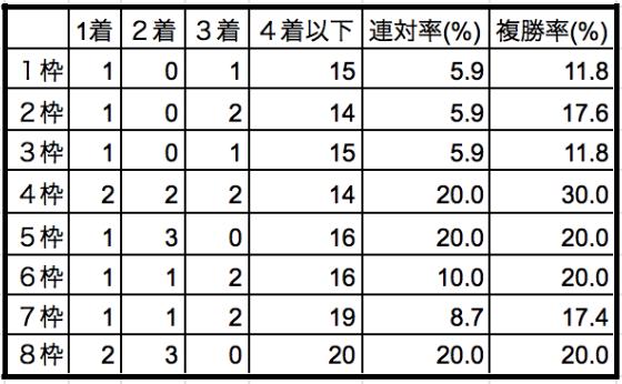 阪神牝馬ステークス2019枠順別データ