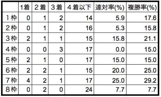 京王杯スプリングカップ2019枠順別データ