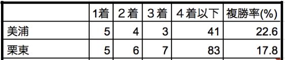 安田記念2019所属別データ