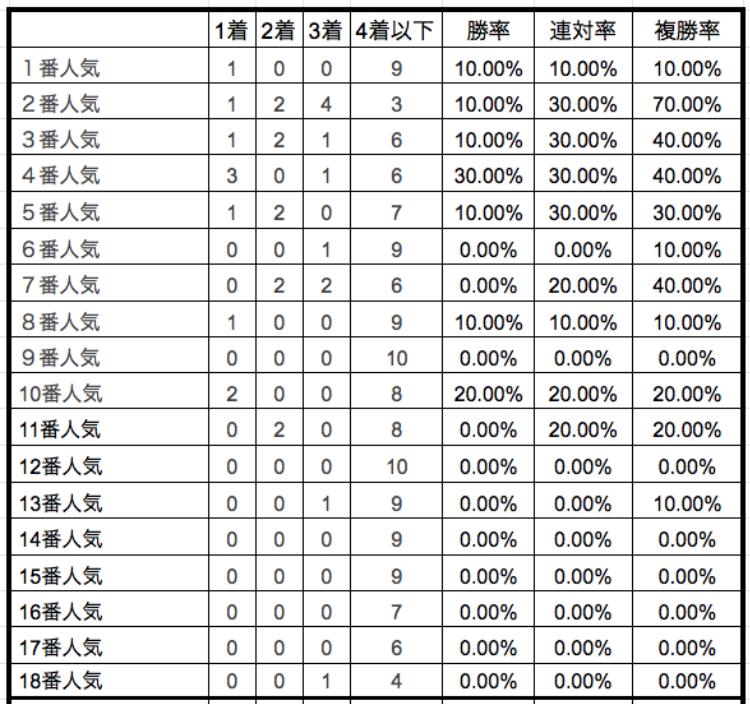 京王杯スプリングカップ2019単勝人気別データ