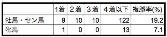 京王杯スプリングカップ2018性別データ