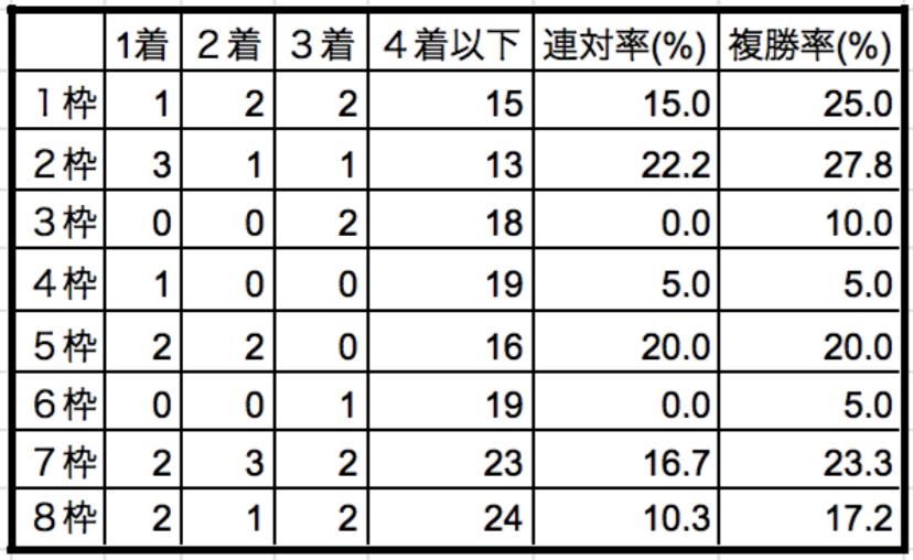 オークス2019枠順別データ
