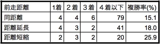 安田記念2019前走距離別データ