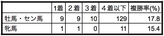 安田記念2019性別データ
