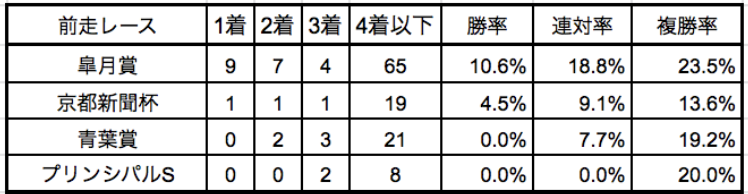 日本ダービー2019前走別データ