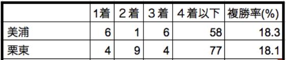京王杯スプリングカップ2019所属データ