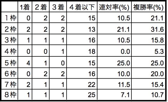 安田記念2019枠順別データ