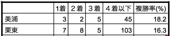 日本ダービー2019所属別データ