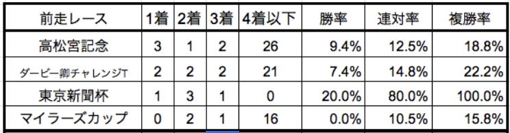 京王杯スプリングカップ2019前走別データ