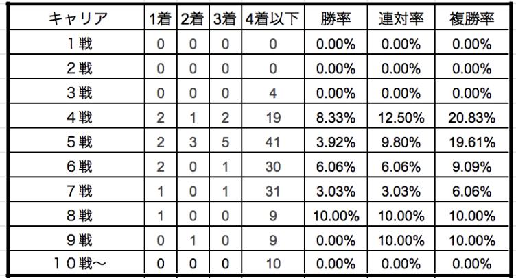 日本ダービー2019キャリア別データ