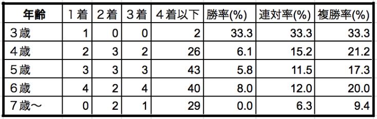 安田記念2019年齢別データ