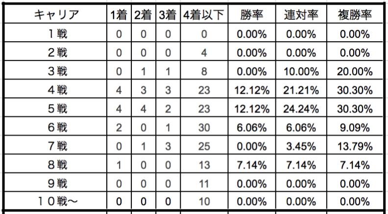 オークス2019 キャリア別データ