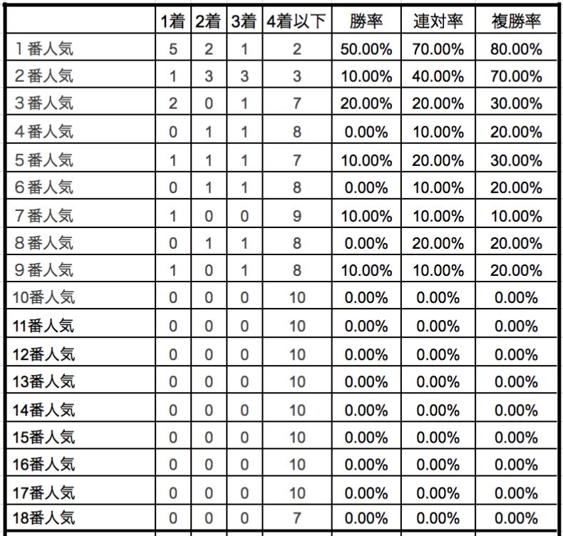 オークス2019単勝人気別データ