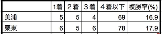 オークス20219所属別データ