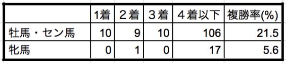 ラジオNIKKEI賞2019性別データ