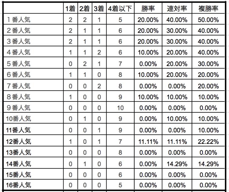 函館スプリントステークス2019単勝人気別データ