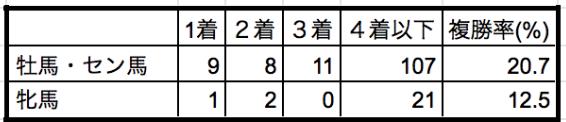ユニコーンステークス2019性別データ